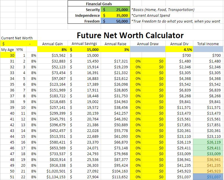 Future Net Worth Calculator